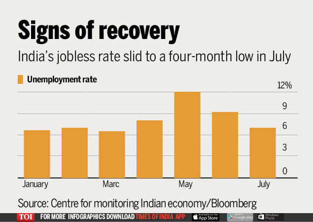 India's jobless rate drops to four-month low as coronavirus ebbs